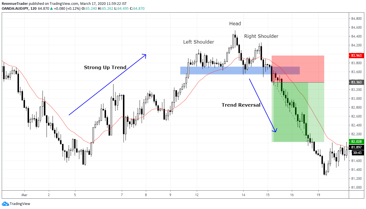 how to trade head and shoulders pattern in forex
