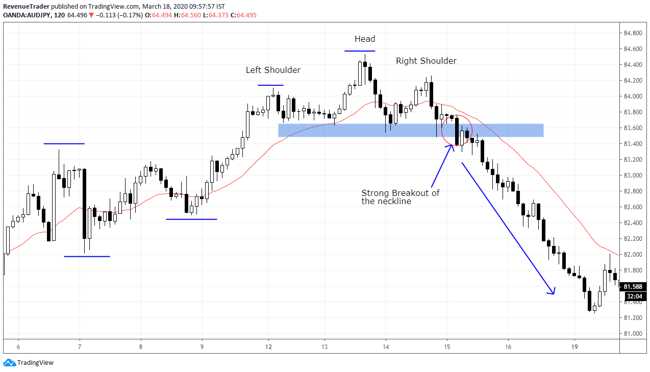 How to enter trade using head and shoulders pattern