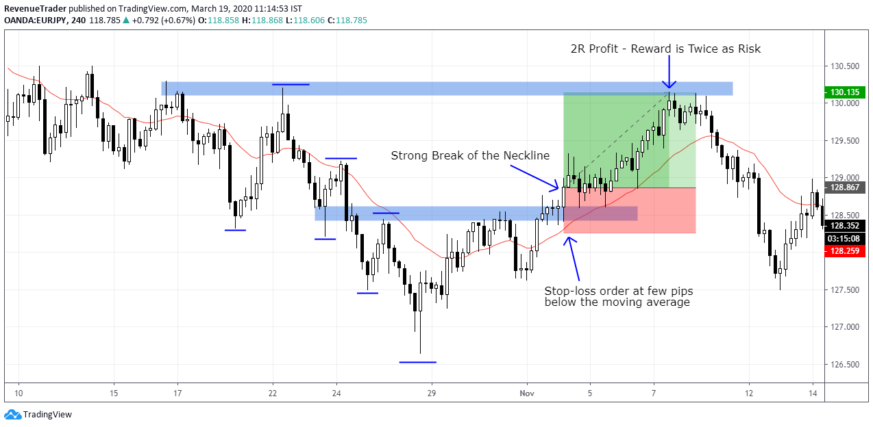 How to place take profit for head and shoulders pattern