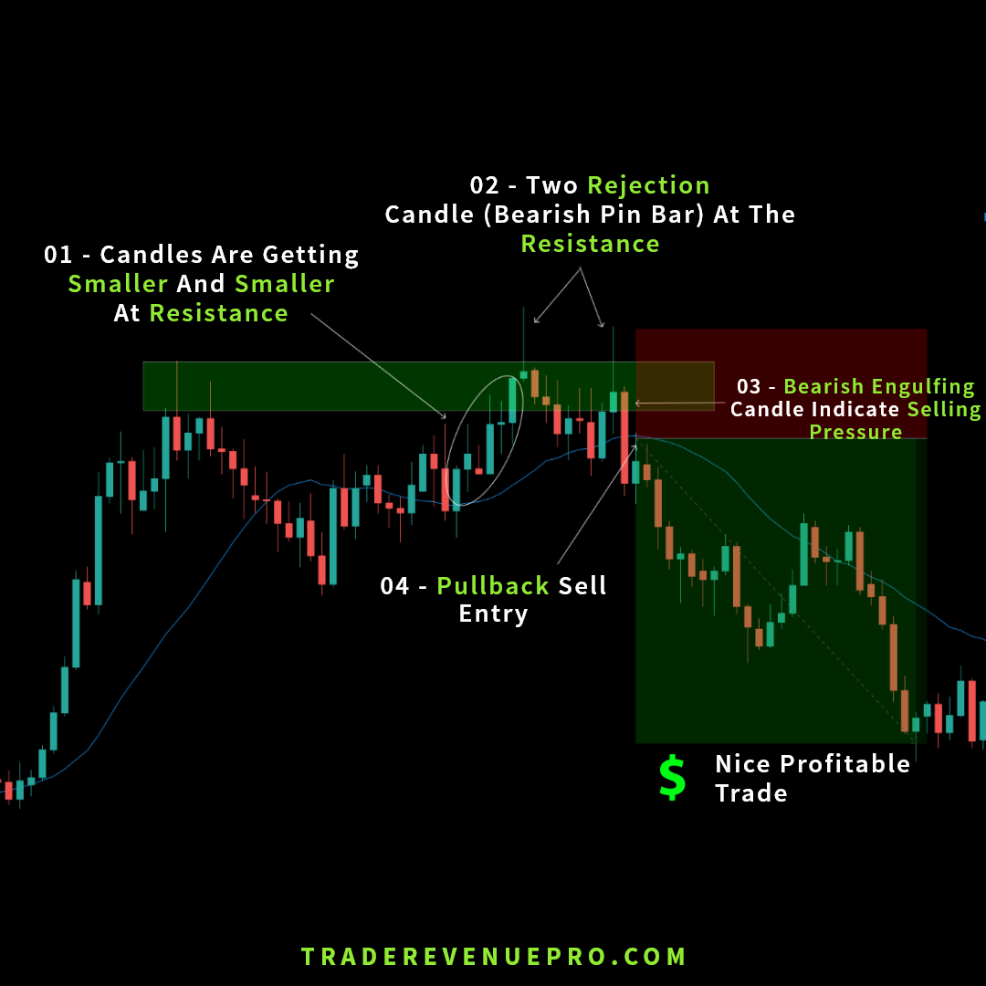 Better forex trade entry with resistance area