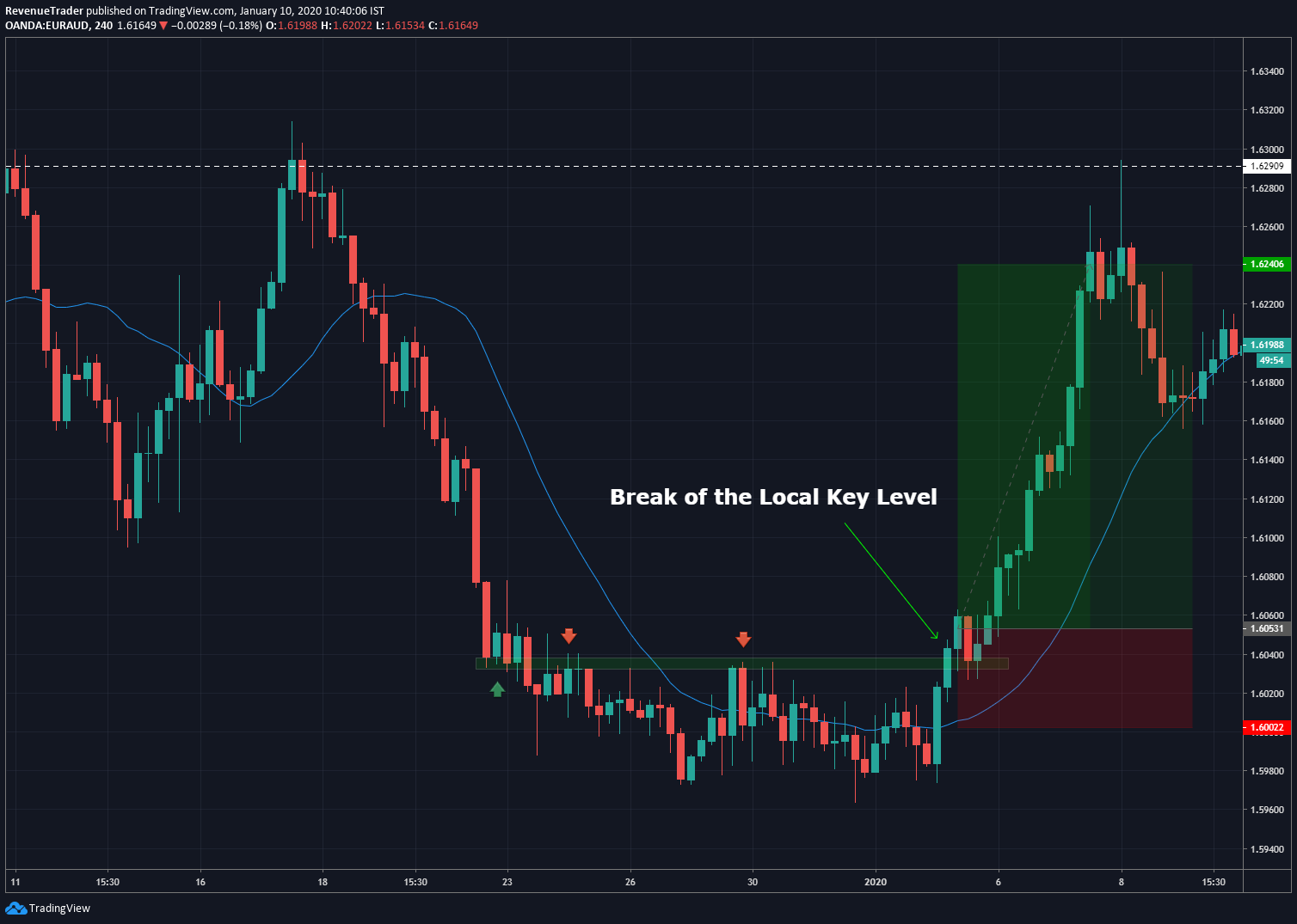 breakout trade entry techniques