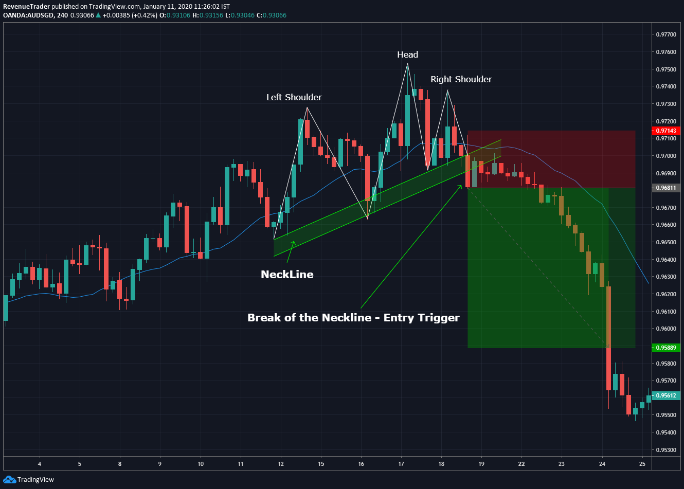 Head and shoulders pattern trade entry technique in forex
