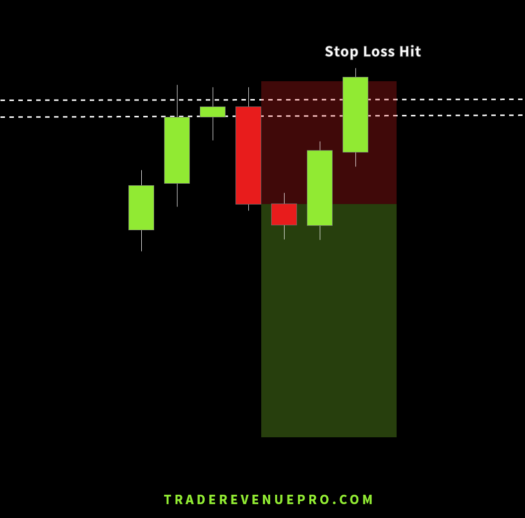 forex price action trading - stop loss hit