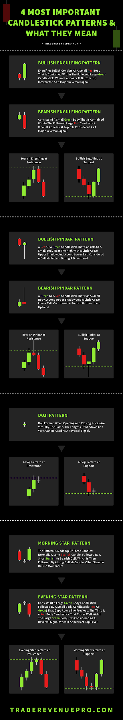 candlestick pattern infographic
