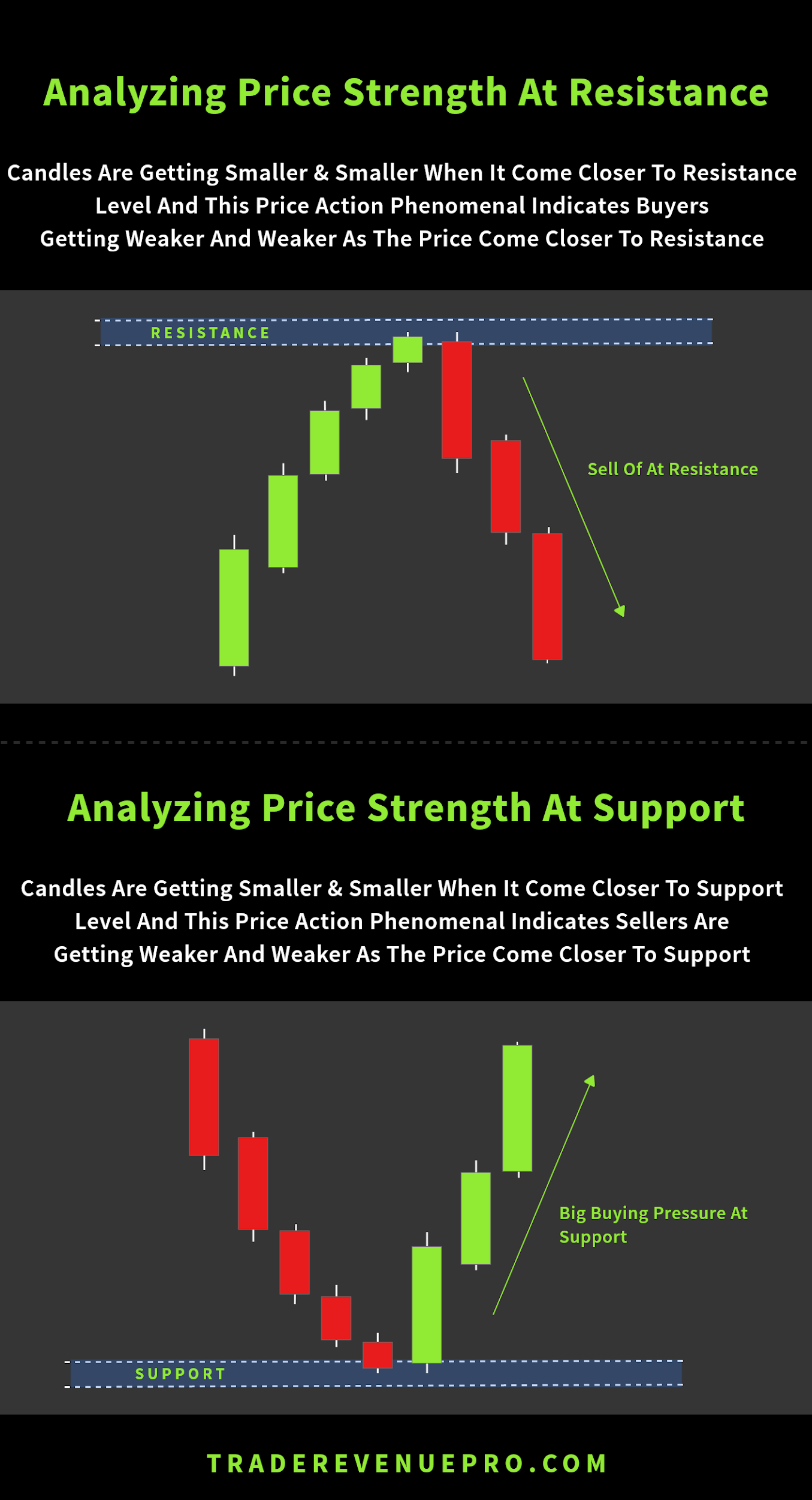 why price strength in forex trading are important