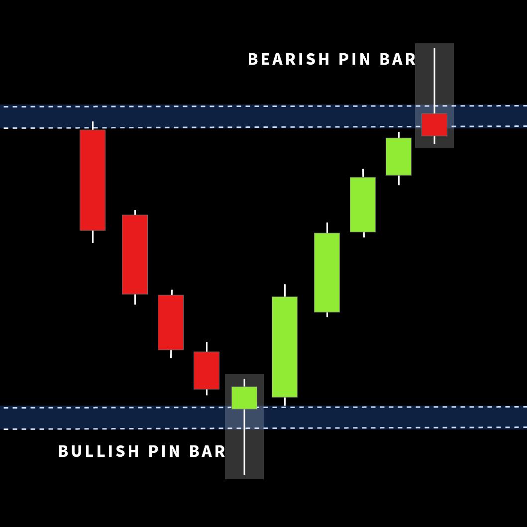 bearish pin bar at the resistance level