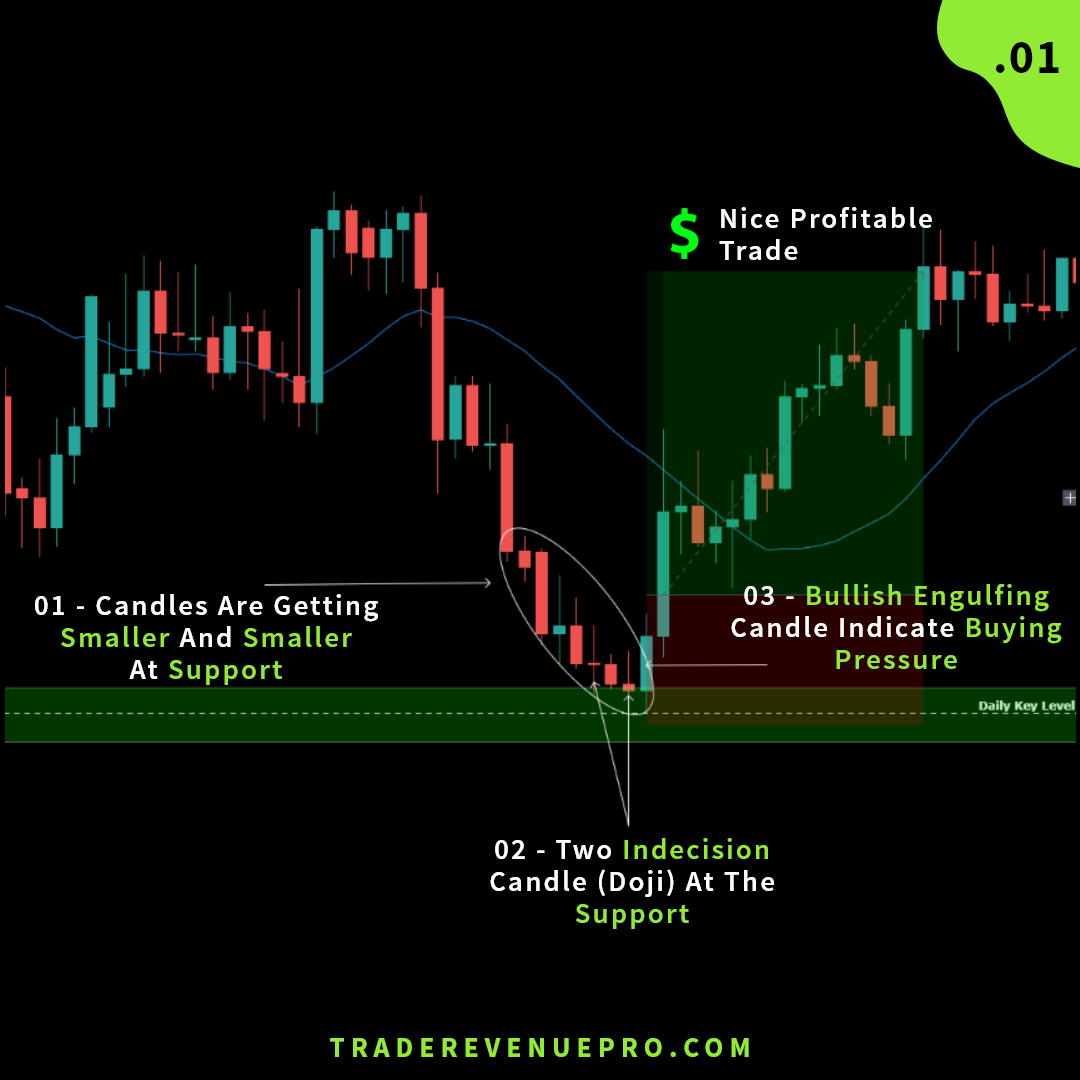 Sample price action trade