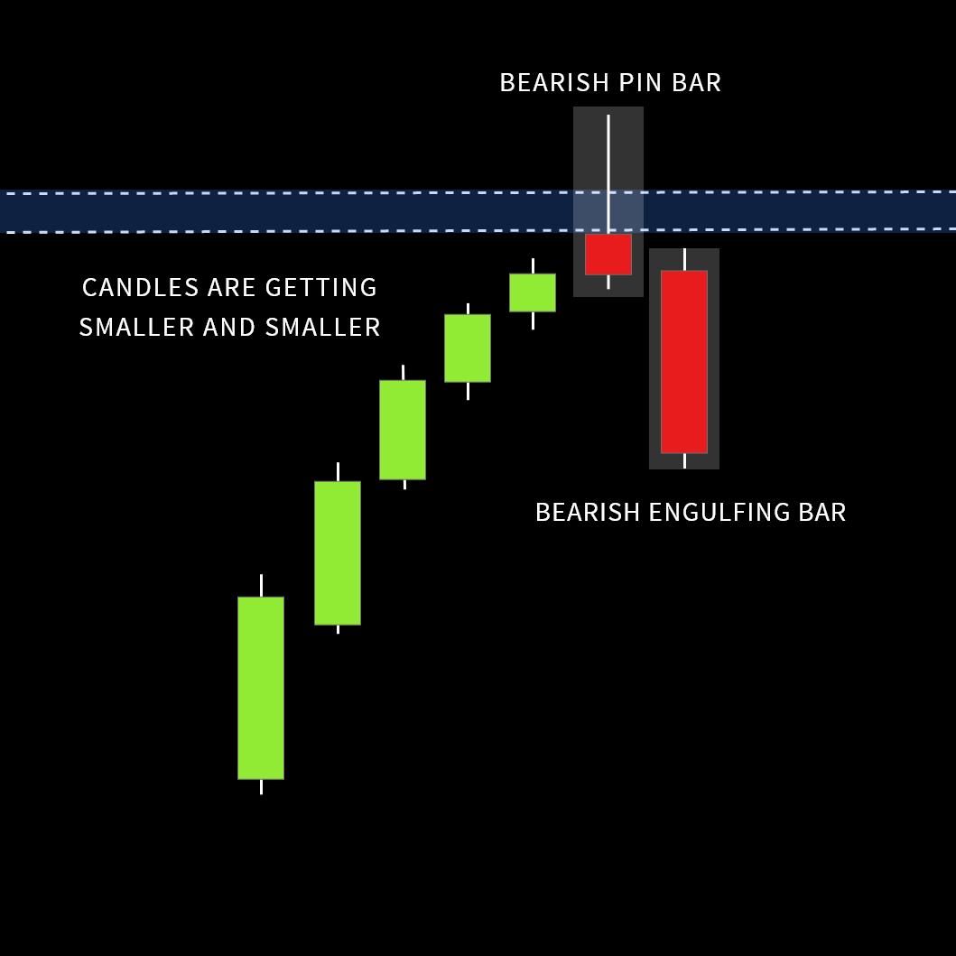 multiple price action confluence at resistance level
