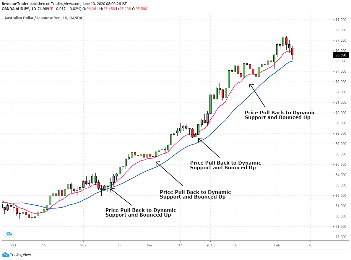 price bounced on dynamic support during an uptrend
