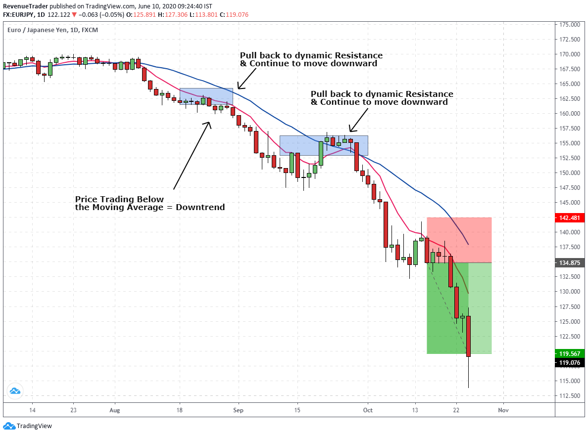 how to place a forex trade in a downtrend market