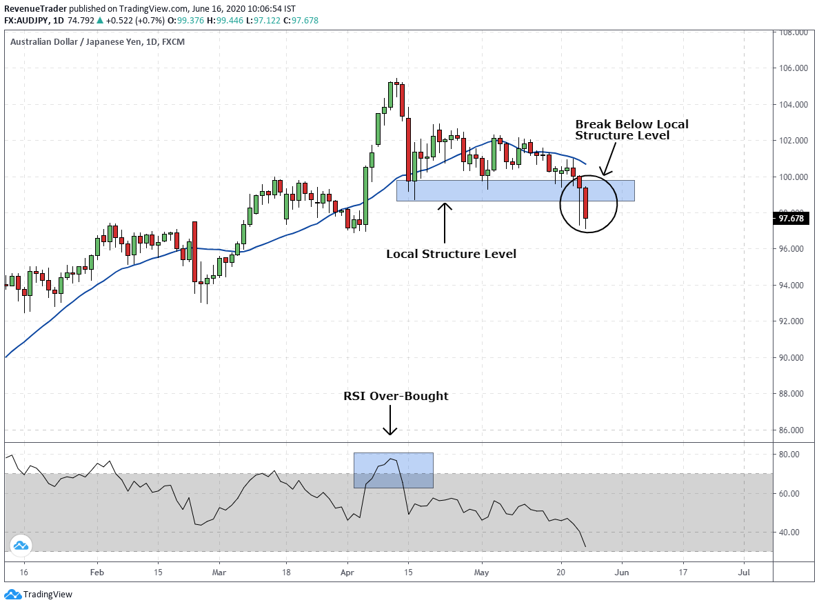 breakout entry technique with RSI over bought signal