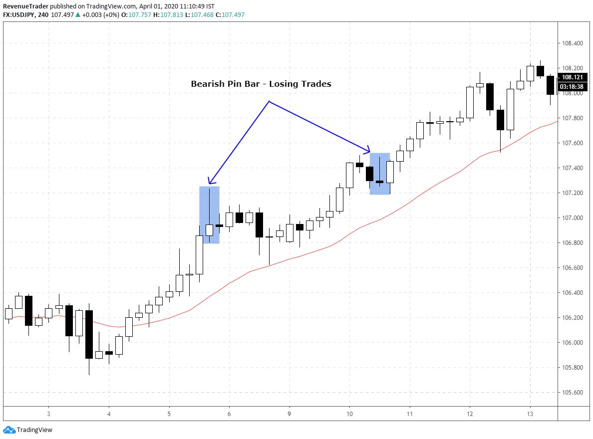 bearish pin bar in uptrend market - false trading signals