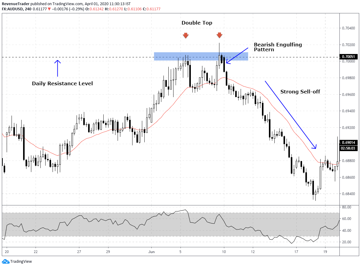 bearish engulfing price action pattern with double top at resistance level - multiple trading confluences at the same area
