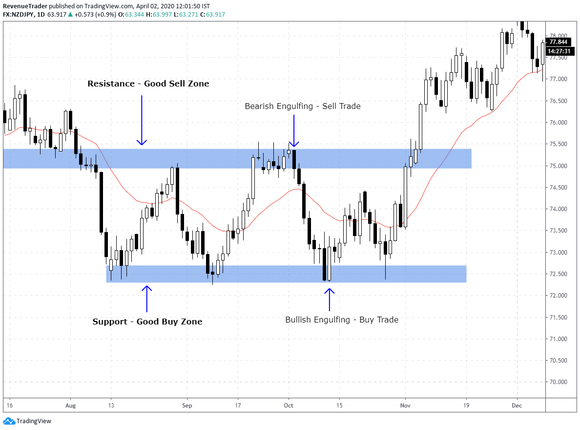 price action at key structure level