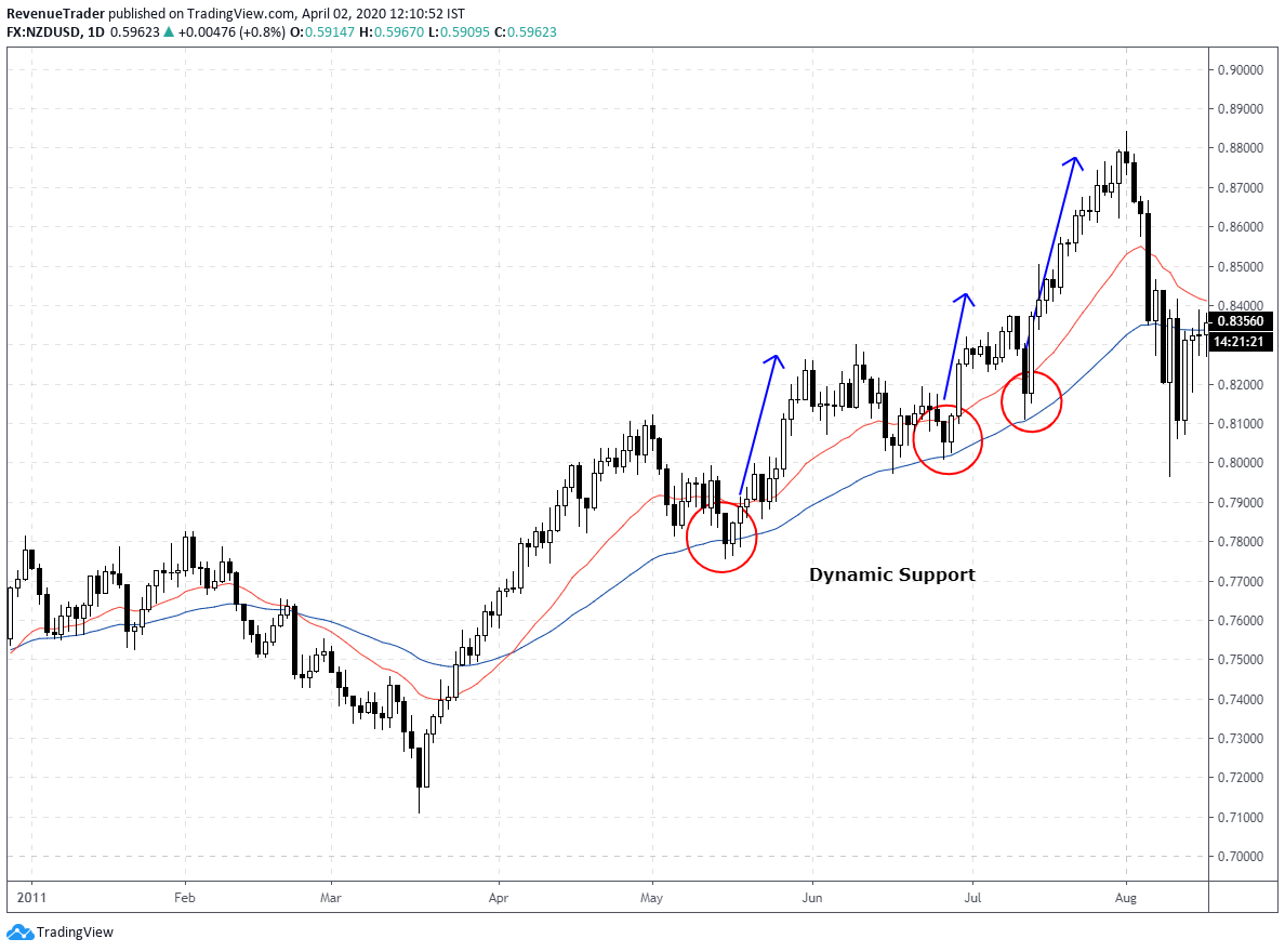 price action trading signals at dynamic support