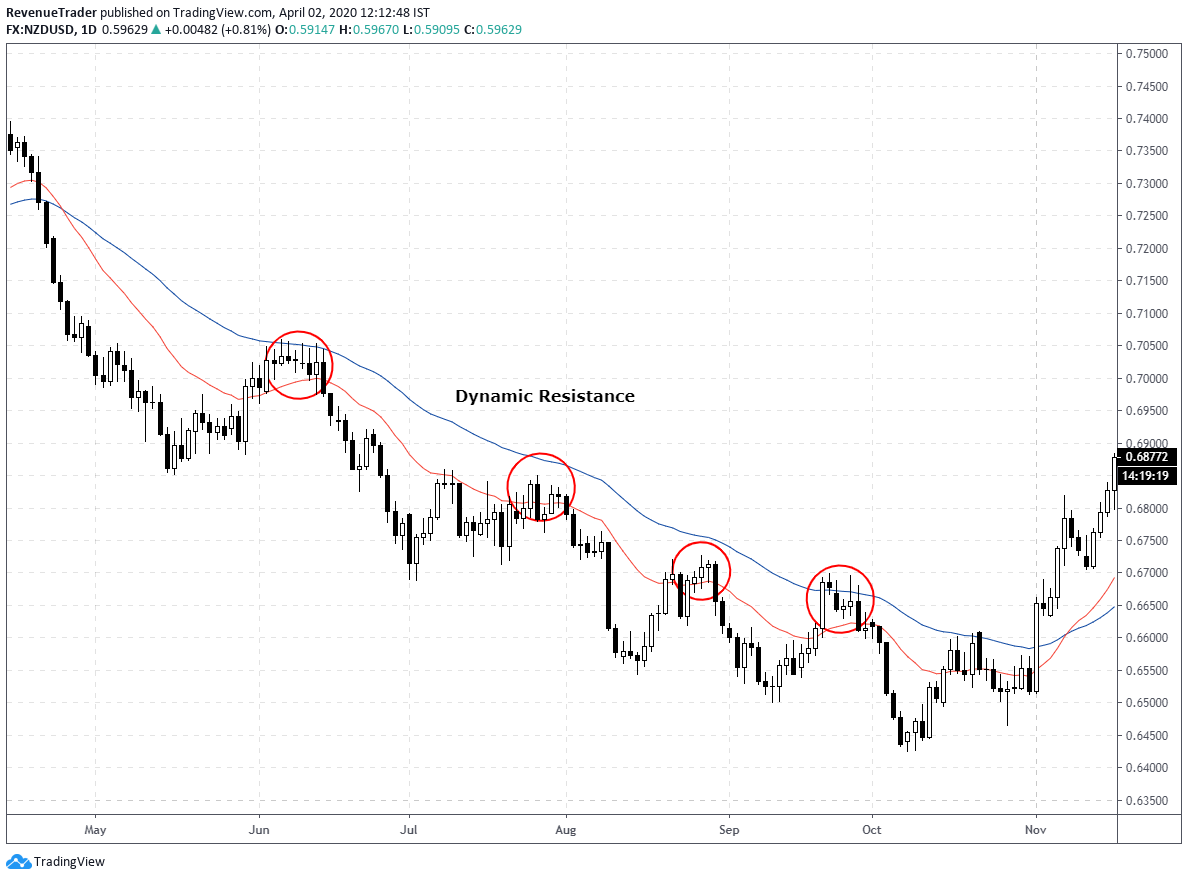 price action trading signals at dynamic resistance