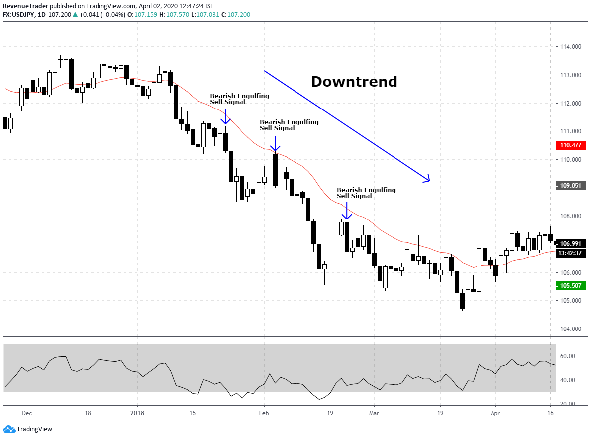 price trading below the 20 period moving average when it is trending down