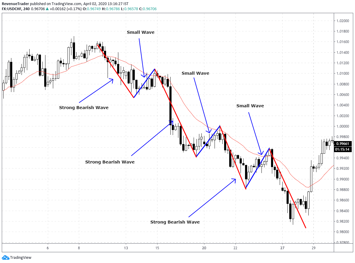 price action trading tips - how to use wave to gauged market strength