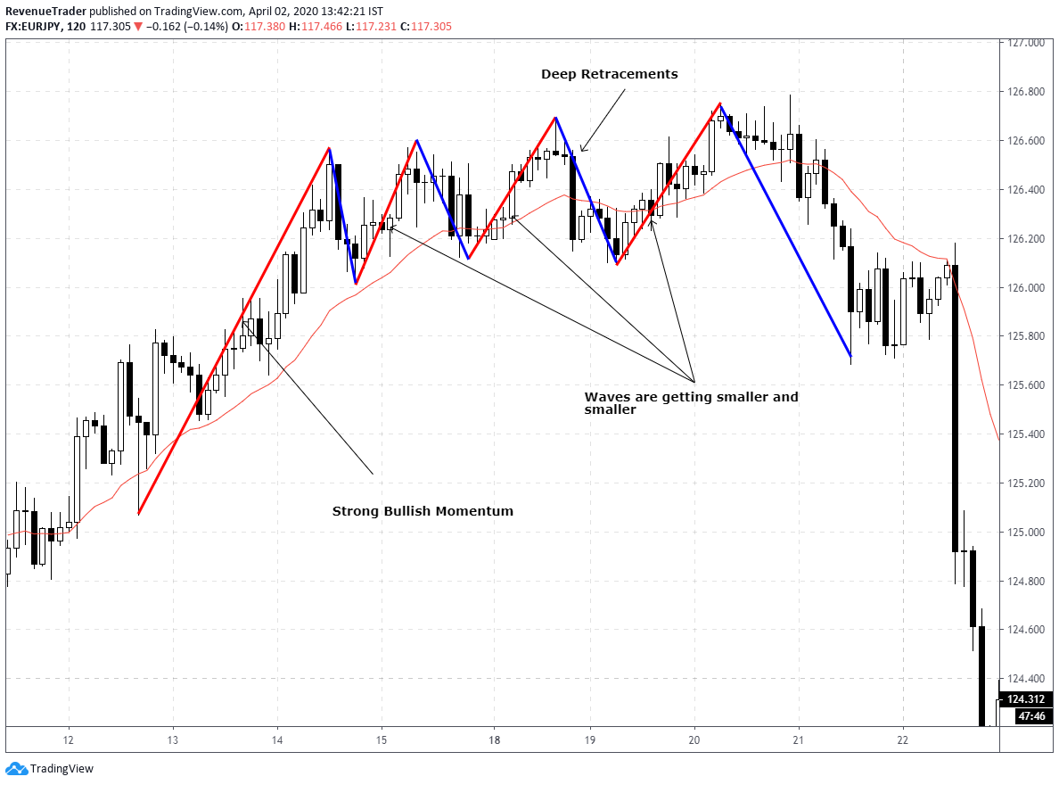 wave analysis in forex