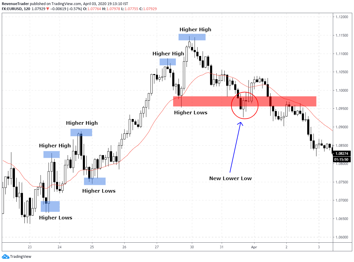price actions create new lower indicating change of trend structure