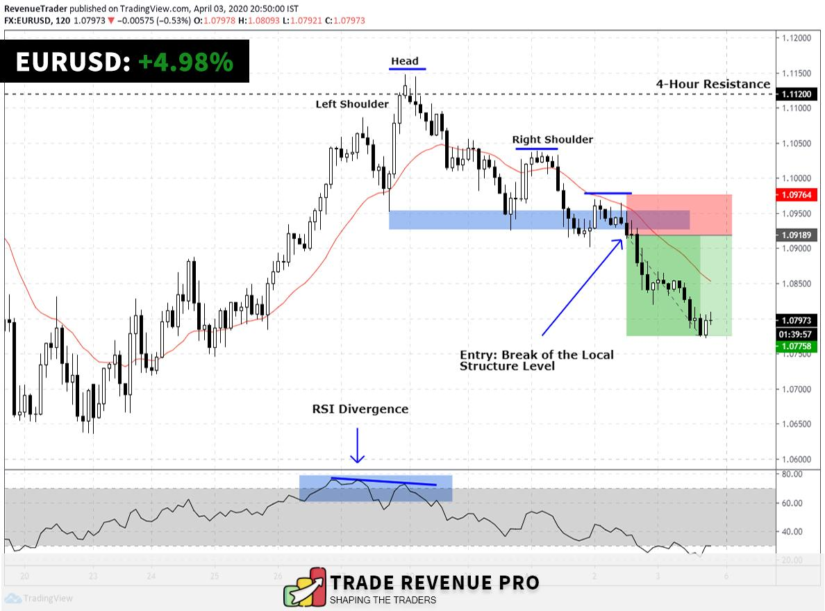 EURUSD trade which help us to bank +4.98% in gain