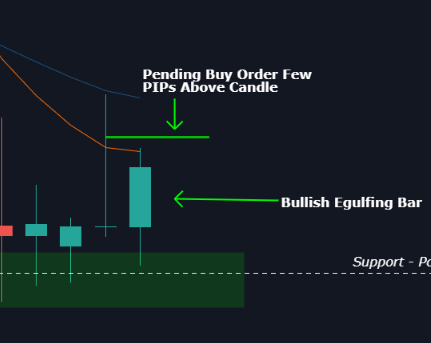 how to place trade using price action