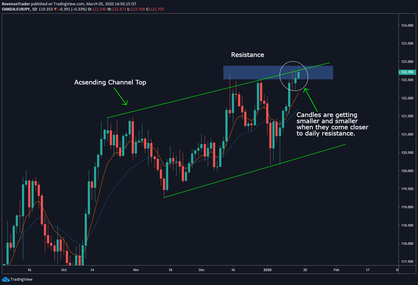 price is approaching to the resistance level