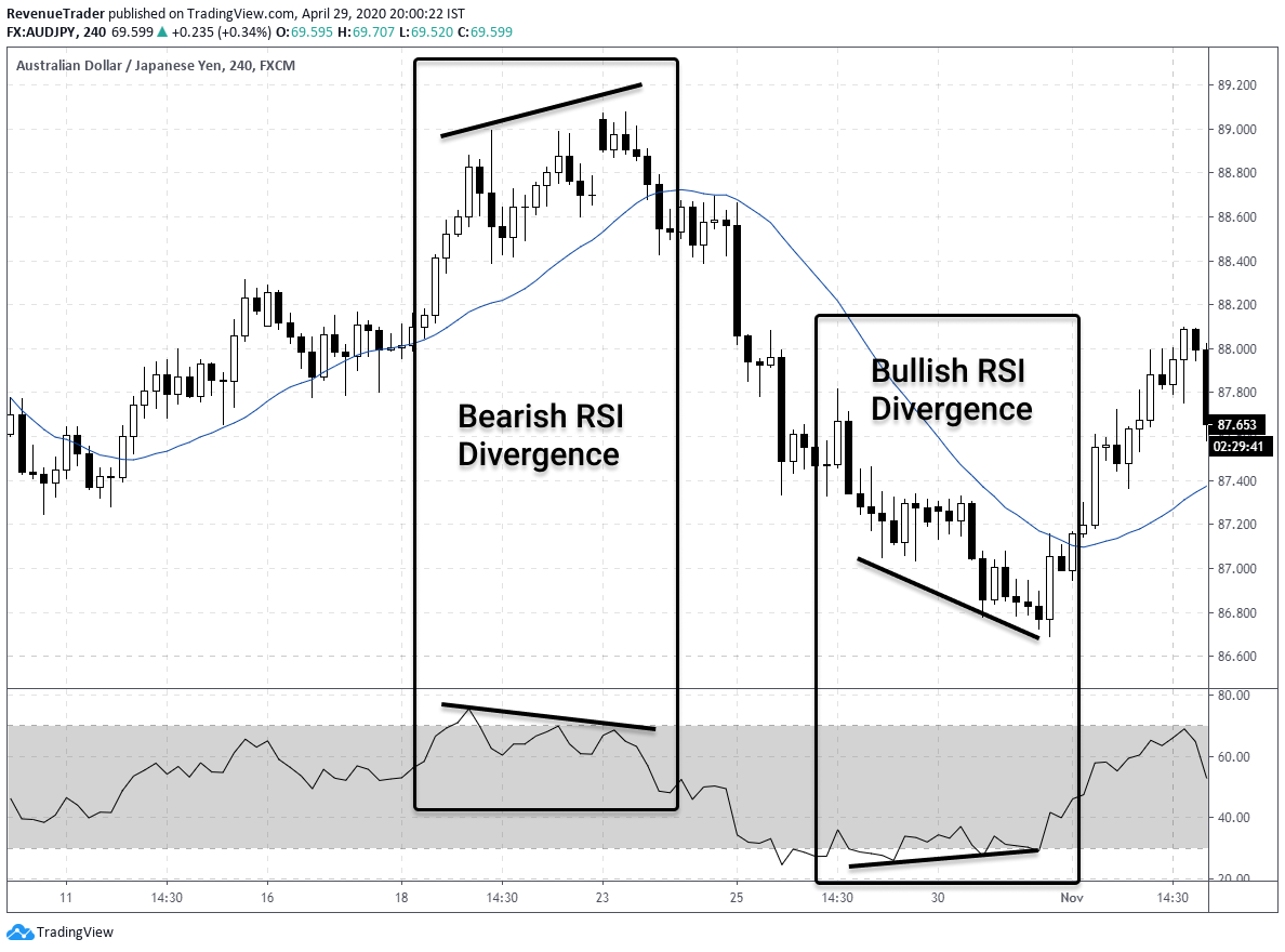 what  is RSI divergence in forex trading