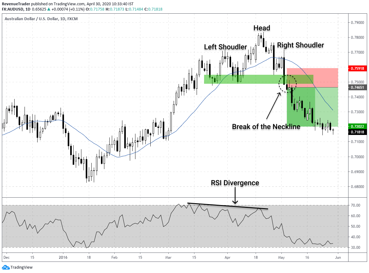 how place reversal trade using RSI divergence and head and shoulders pattern