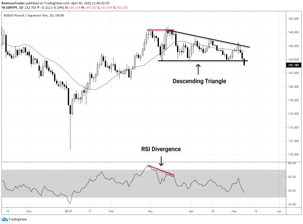 how use RSI divergence with Descending and Ascending triangle pattern in forex