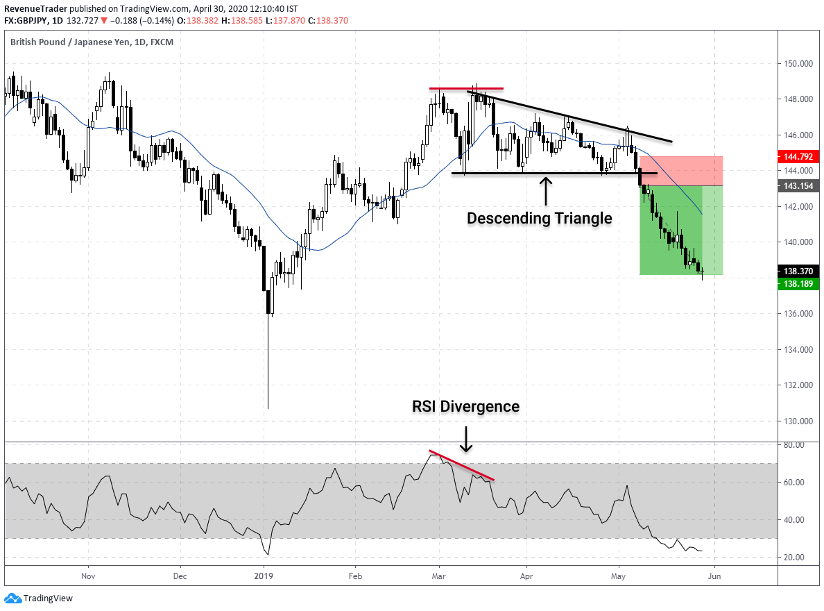 how to place trade using both descending triangle and RSI divergence