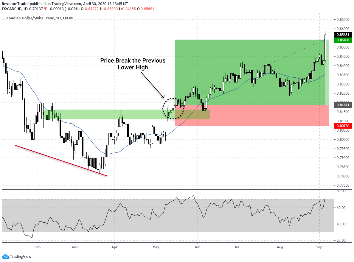 break and retest trade entry method with RSI divergence