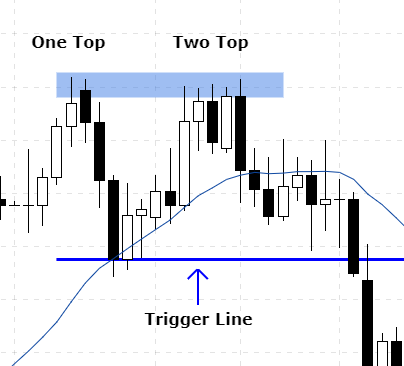 What is double top in forex