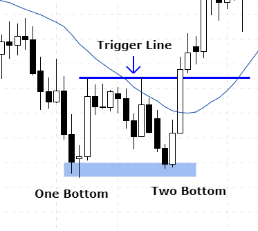 what is double bottom in forex