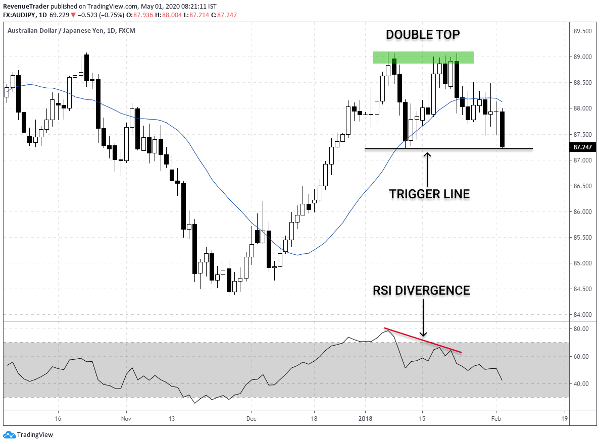 How to use double top with RSI divergence