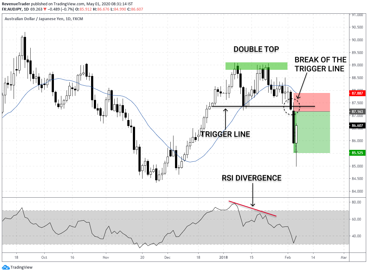 How to place trade using double top and RSI divergence