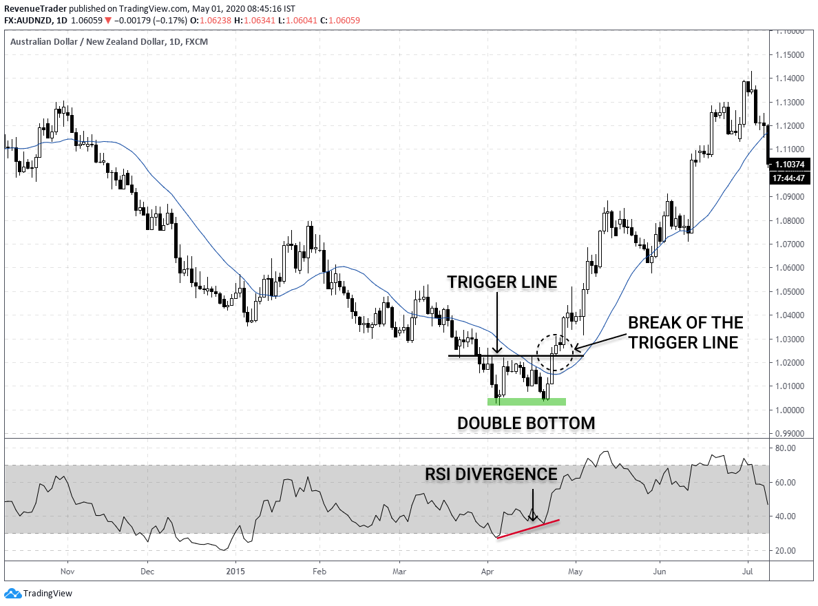 How to place trade using double bottom and RSI divergence