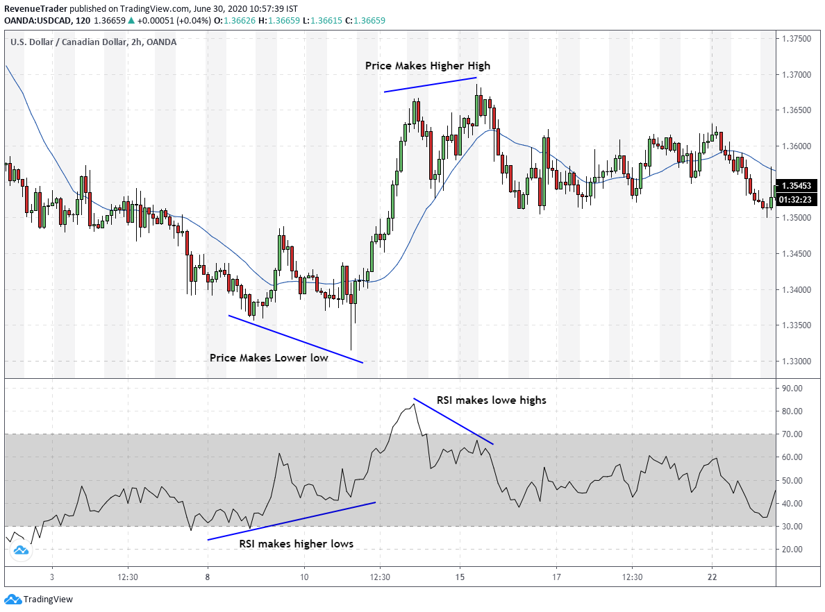 RSI divergence in forex