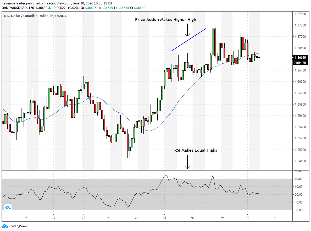 RSI divergence in trending market