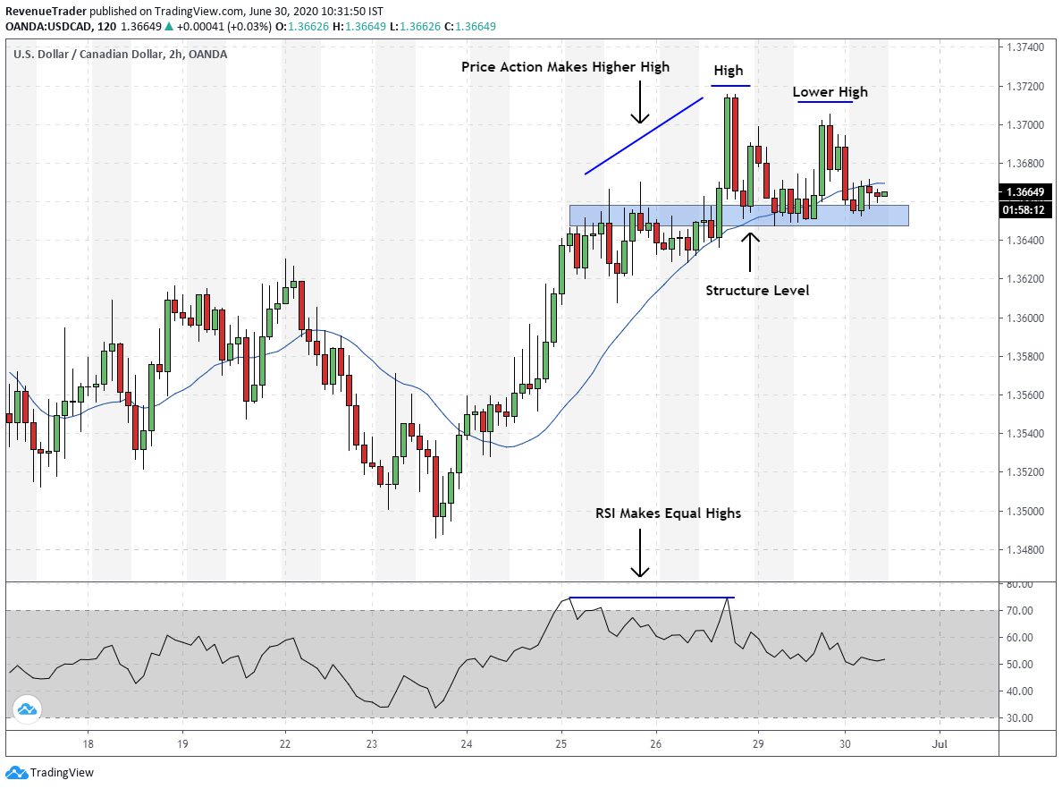 After RSI divergence during the uptrend market price start to makes lower highs