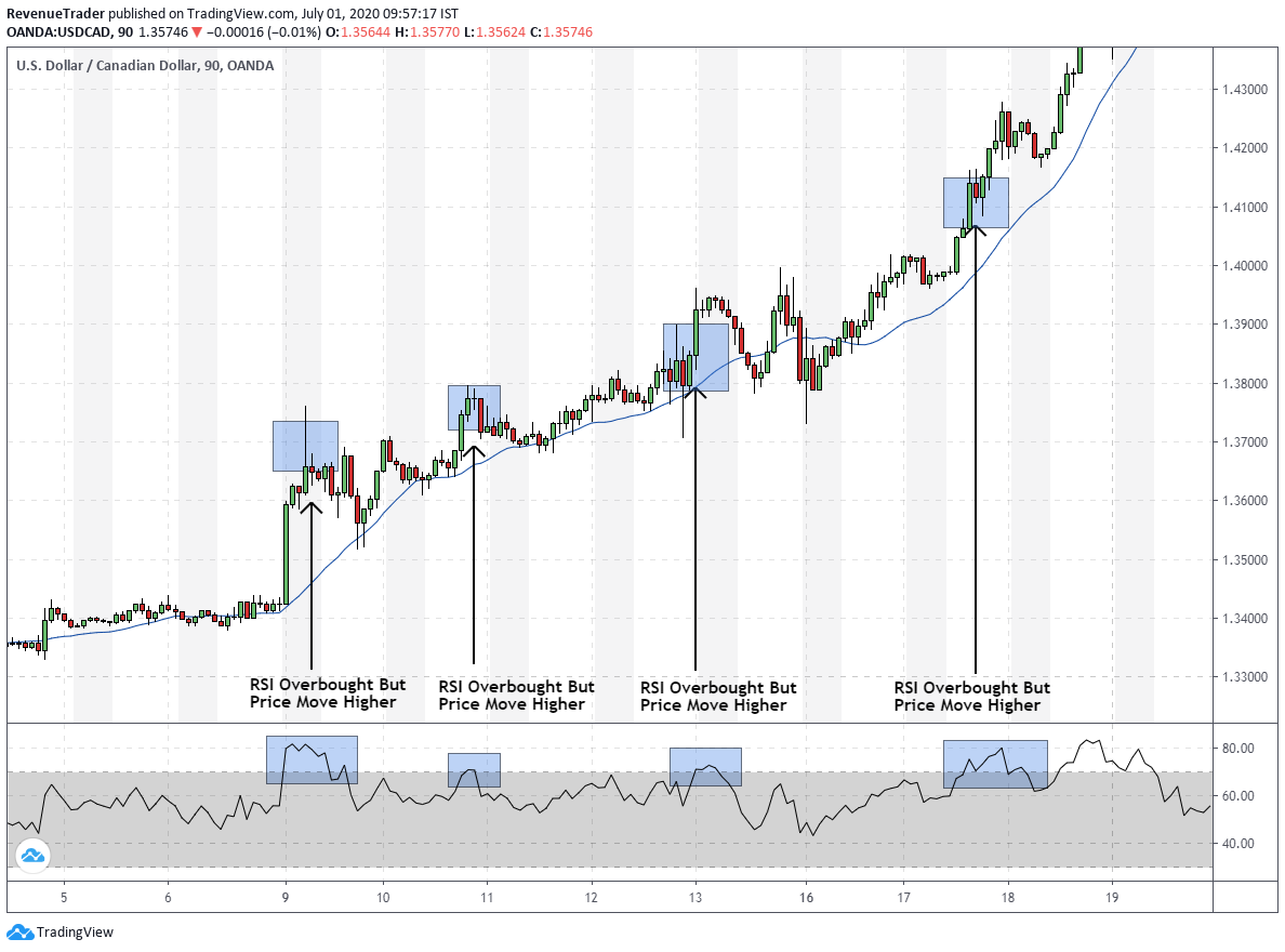 Why RSI over bought and over sold not working during trending market