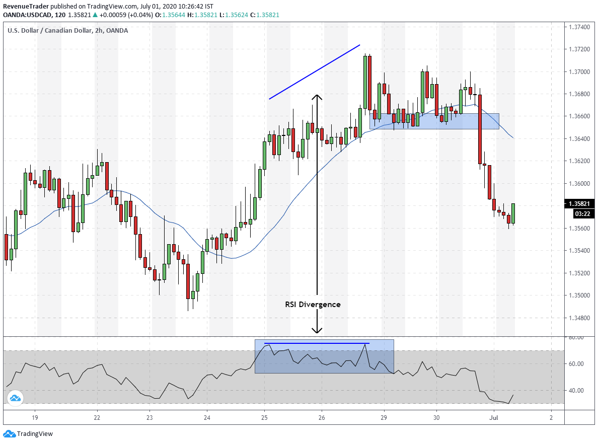 USDCAD RSI divergence forex trade during an uptrend