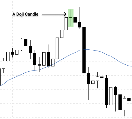 a doji candle during an uptrend