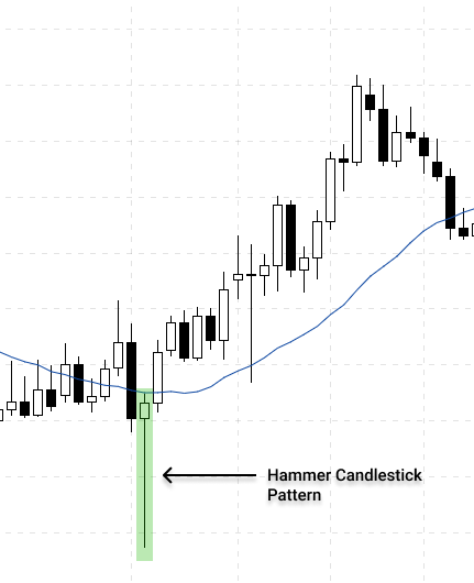 Hammer candlestick pattern during a downtrend indicate the bullish pressure