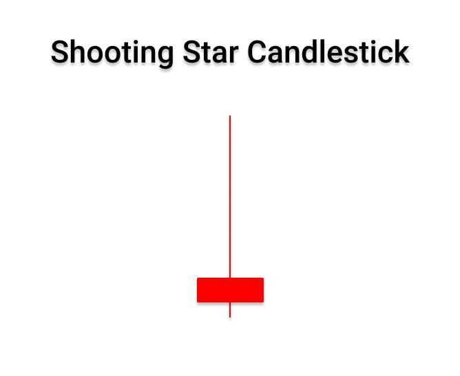 Shooting start candlestick pattern in forex market