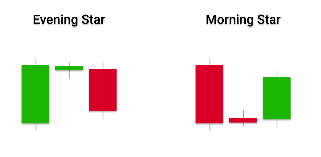 candlestick pattern in forex trading - evening star and morning start