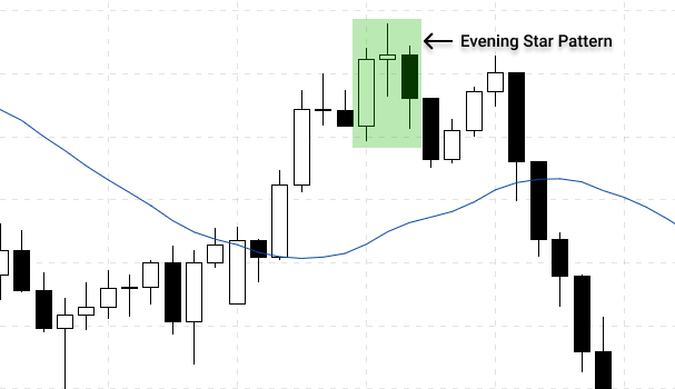 Evening star pattern during an uptrend indicate the lack of buying pressure