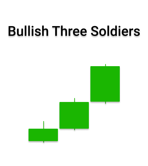 what is three soldier pattern in forex