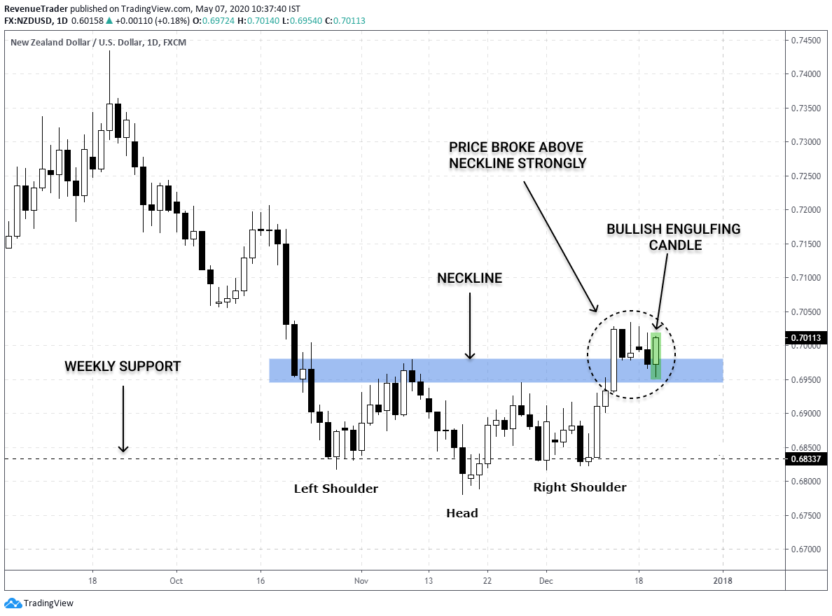 How to trade price action in forex