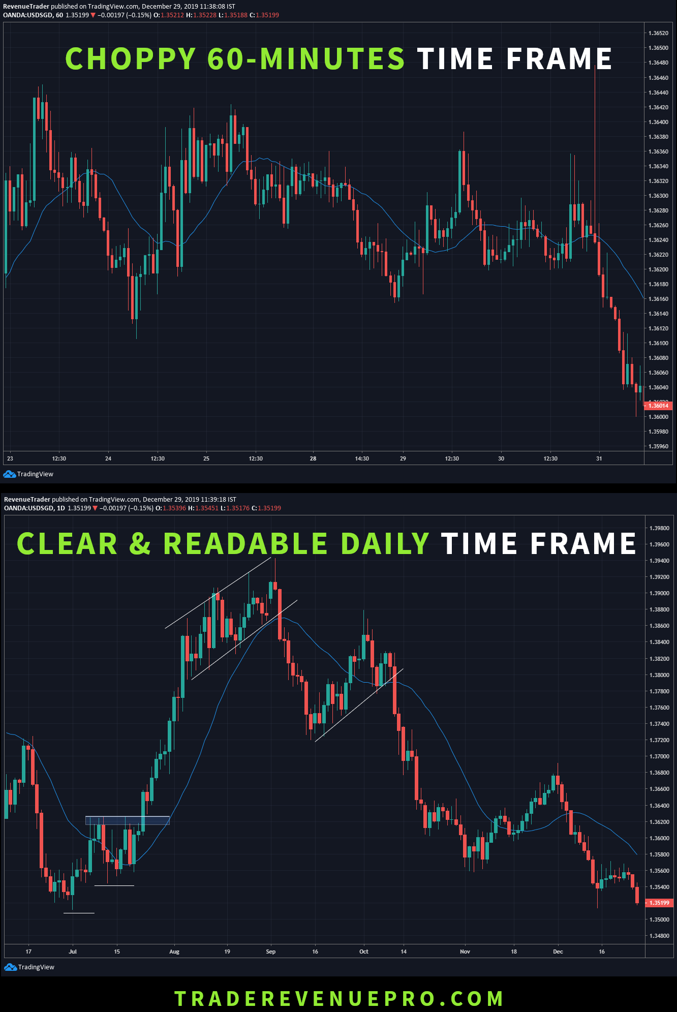 learn how to trade daily chart in forex